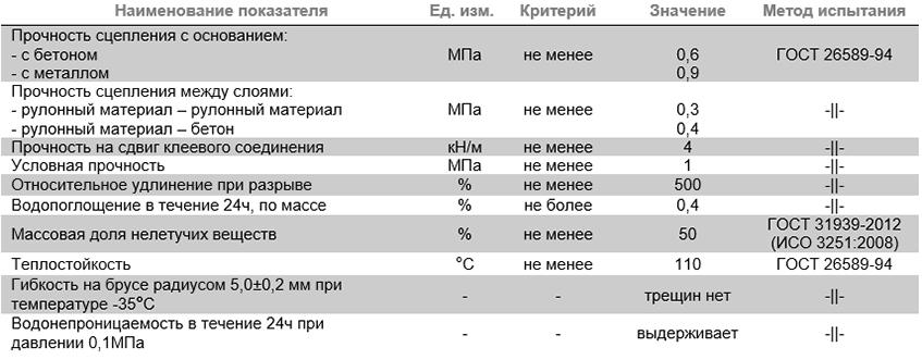 характеристики ТЕХНОНИКОЛЬ № 21