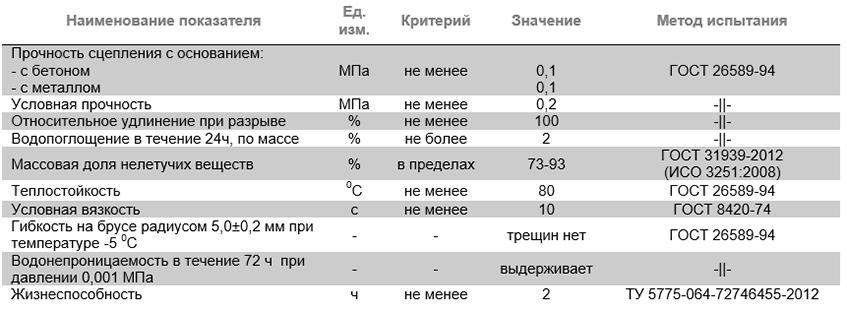 Мастика битумно-резиновая кровельная и гидроизоляционная битумнорезиновая холоднаяAquaMast