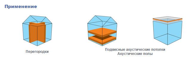 АкустиКнауф применение