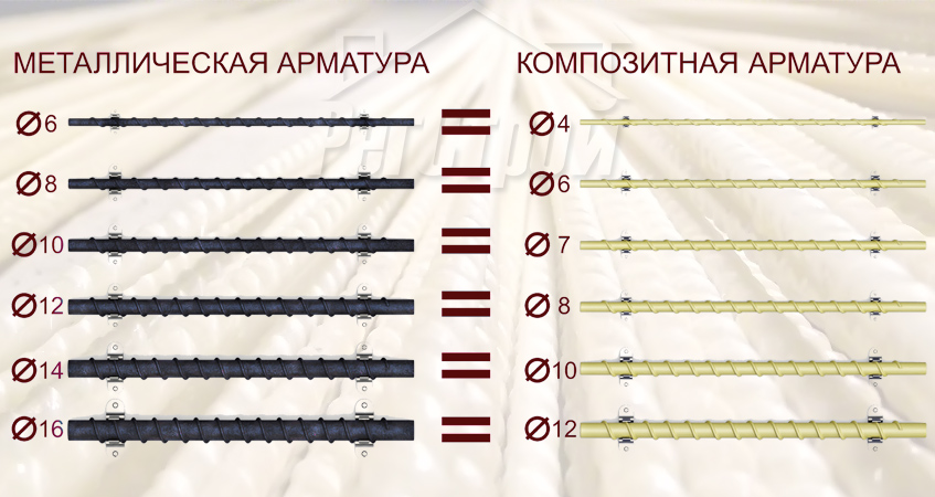 Сравнение арматуры