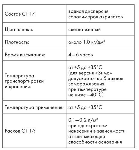 грунтовка церезит ст 17 технические характеристики расход