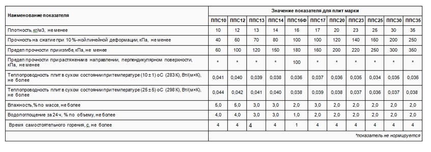 Физико-механические свойства пенопластапо ГОСТ 15588-2014