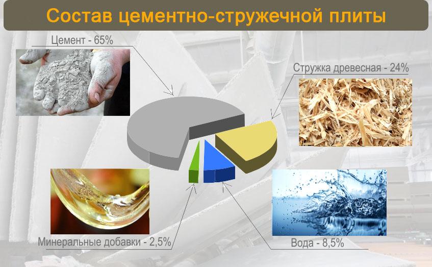 Состав ЦСП