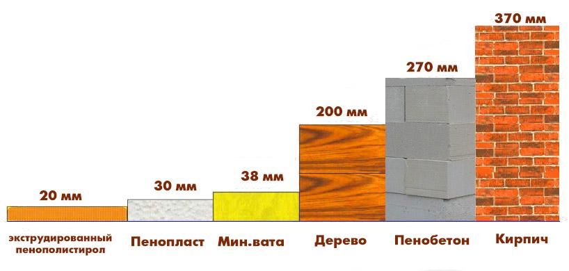 Теплопроводность ЭППС