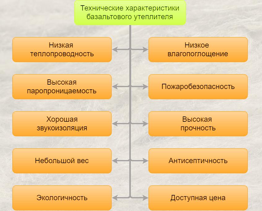 Характеристики базальтового утеплителя