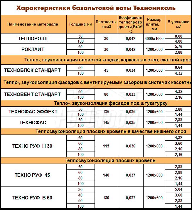 Характеристики базальтовой ваты Технониколь